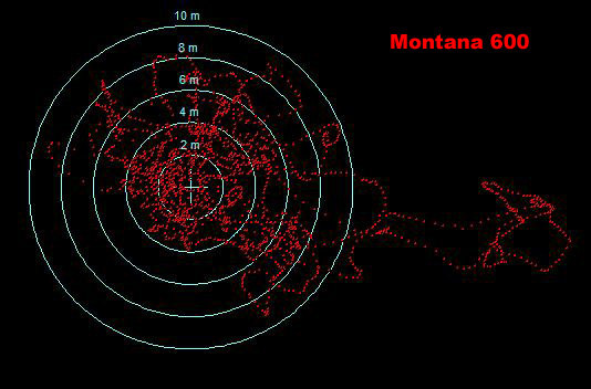 Garmin Montana 600 scatter plot