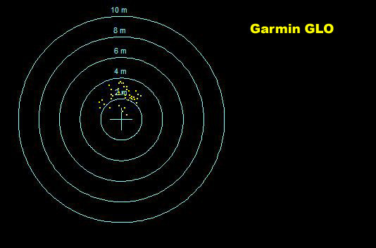 Garmin GPSMAP 60CSx scatter plot