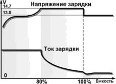 Электрическая схема зарядного устройства для автомобильного аккумулятора.